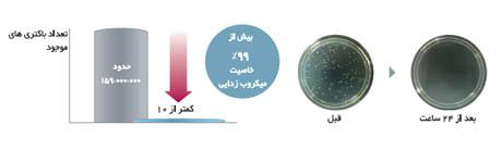 خاصیت آنتی باکتریال در کولر گازی اینورتر 24000 هیتاچی