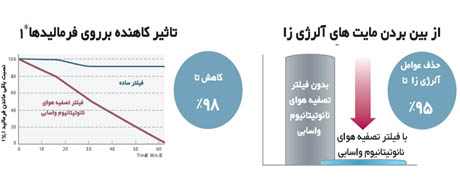 قابلیت ضد آلرژی در کولر گازی اینورتر 24000 هیتاچی