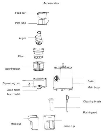 قسمتهای تشکیل دهنده آبمیوه گیر فکیر