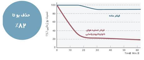 خاصیت بوزدایی محیط در کولر گازی اینورتر 24000 هیتاچی