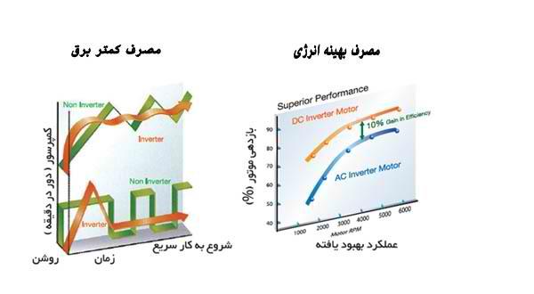 سیستم اینورتر در کولر گازی اینورتر 24000 هیتاچی